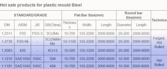 AISI 420 DIN 1 2083 Annealing Plastic Mold Steel / Stainless Round